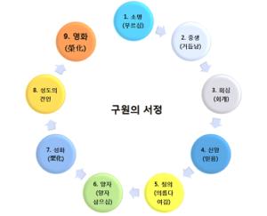개혁주의가 믿는 성경적인 구원의 서정(序程) 9단계